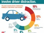 Infographic: Distraction and Teen Crashes