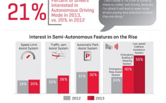 J.D. Power: Consumers Very Interested In Autonomous Car Features