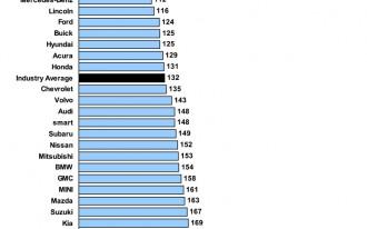 Lexus, Porsche, Cadillac Top J.D. Power 2012 Dependability Study