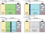 Lithium-air battery chemistries (Image: Lu et al, ACS Chemical Reviews)