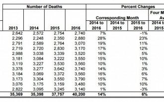 More data suggests that traffic deaths rose sharply in 2016