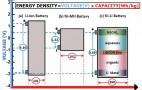 New Nickel-Lithium Battery Has Ultra-High Energy Density