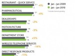 Nielsen's top ten ad categories for the first half of 2010