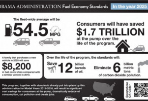 What level is appropriate for fuel economy standards: Twitter poll results