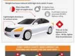 Obesity Vs. Fuel Economy: Infographic (Allstate insurance)
