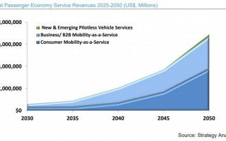 Study: Self-driving cars will be a $7 trillion industry by 2050