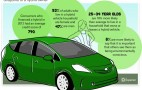 Hybrid Vehicle Sales Grew 40 Percent Last Year, Study Finds