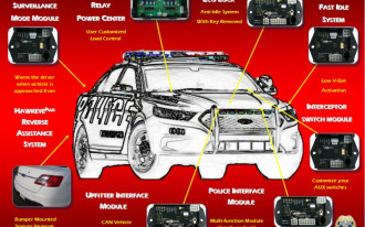 New In Safety: Ford 'Surveillance Mode' Locks Car Doors When People Approach