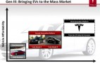 Tesla Presentation Slide Reveals Plans For Second Crossover