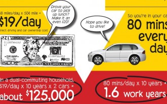 Cut Your Commute By One Mile, Spend $15,900 More On A House: Infographic