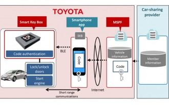 Toyota invests in car-sharing, may launch self-driving taxis soon
