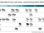 Updated Mercedes-Benz product roadmap for 2017