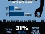 Vehicle thefts caused by owners leaving their keys inside (via NICB)