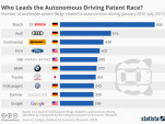 Who leads the autonomous car patent race? (chart by Statista)