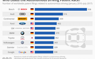 New study of self-driving cars puts Google at the back of the pack