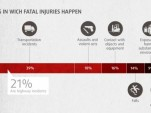 Workplace fatality data infographic from eTraining