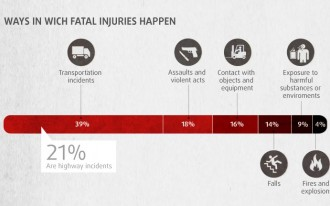 Driving Is Dangerous -- Especially If It's Part Of Your Job